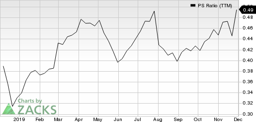 Best Buy Co., Inc. PS Ratio (TTM)