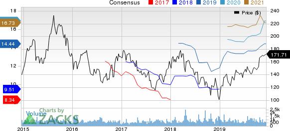 Allegiant Travel Company Price and Consensus