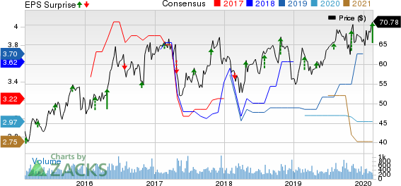 AMERISAFE, Inc. Price, Consensus and EPS Surprise