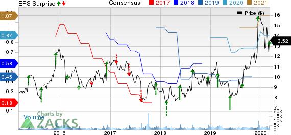 Photronics, Inc. Price, Consensus and EPS Surprise
