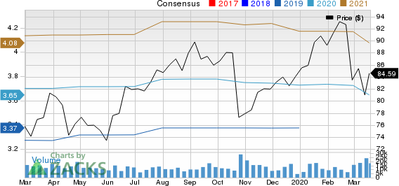 Baxter International Inc. Price and Consensus