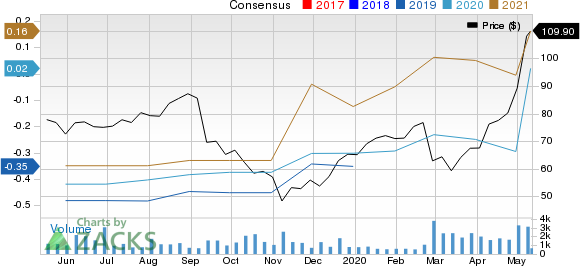 Bandwidth Inc Price and Consensus
