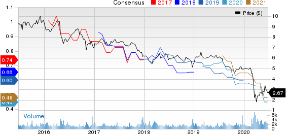 BlackRock Capital Investment Corporation Price and Consensus