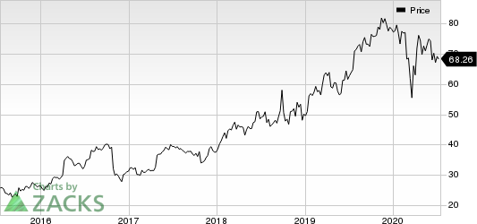 Edwards Lifesciences Corporation Price