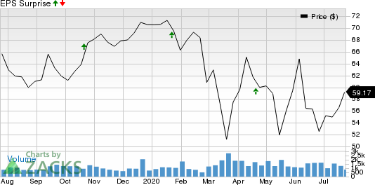 Community Bank System, Inc. Price and EPS Surprise