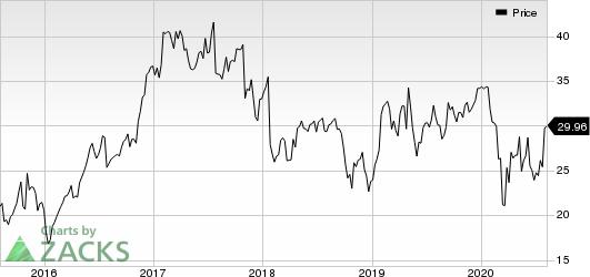 Sanmina Corporation Price