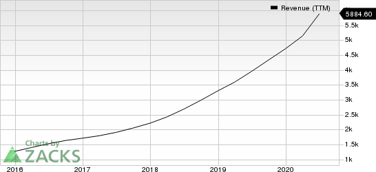 Square, Inc. Revenue (TTM)