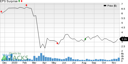 PennantPark Investment Corporation Price and EPS Surprise