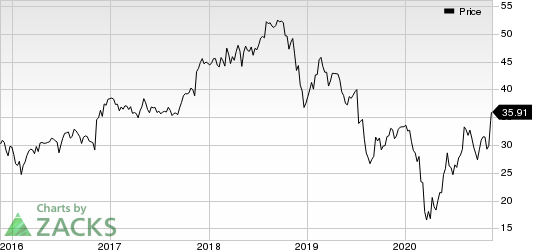 Hillenbrand Inc Price