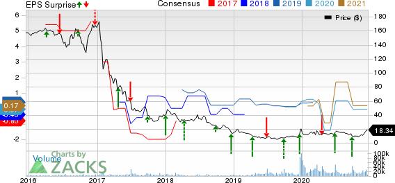 Rite Aid Corporation Price, Consensus and EPS Surprise