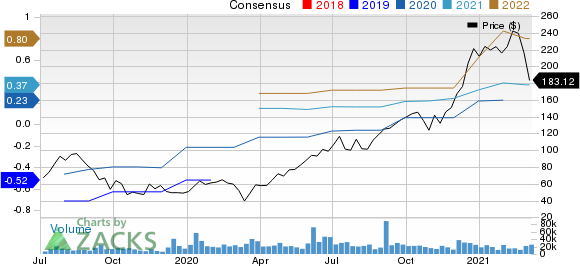 CrowdStrike Holdings Inc. Price and Consensus