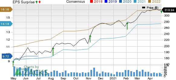 ParkerHannifin Corporation Price, Consensus and EPS Surprise