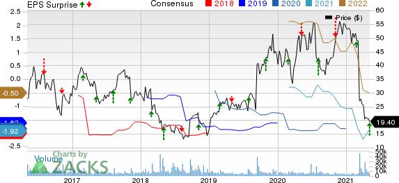 ACADIA Pharmaceuticals Inc. Price, Consensus and EPS Surprise