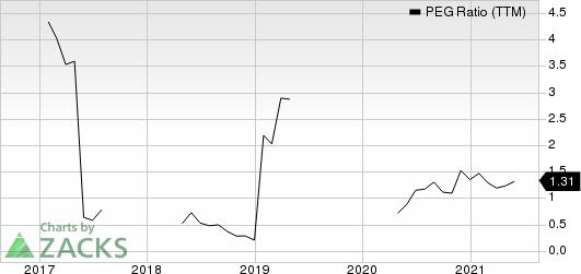 ArcBest Corporation PEG Ratio (TTM)