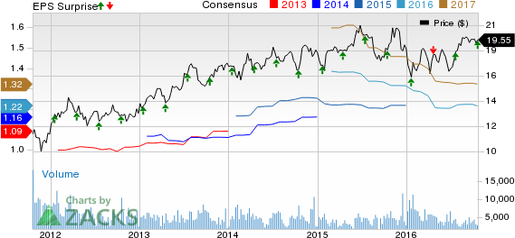 Associated Banc-Corp (ASB) Q3 Earnings & Revenues Beat