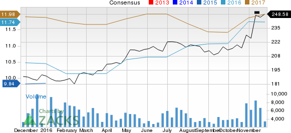 How Northrop Grumman (NOC) Stock Stands Out in a Strong Industry