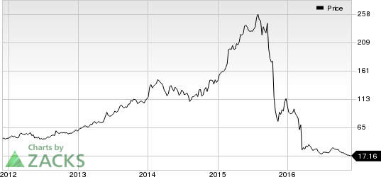 Valeant (VRX) Ups Sales Force to Support Xifaxan/Relistor
