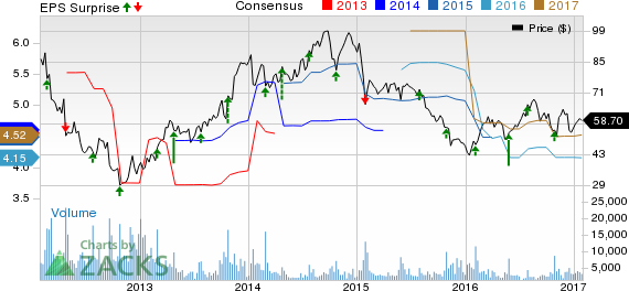 Deckers Outdoor (DECK) Q3 Earnings: Is a Beat in Store?