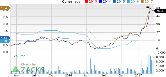 Top Ranked Momentum Stocks to Buy for March 21st