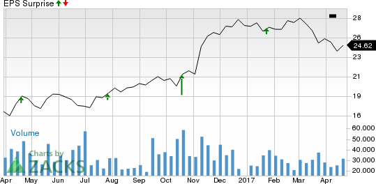 Fifth Third (FITB) Q1 Earnings In Line, Revenues Decline