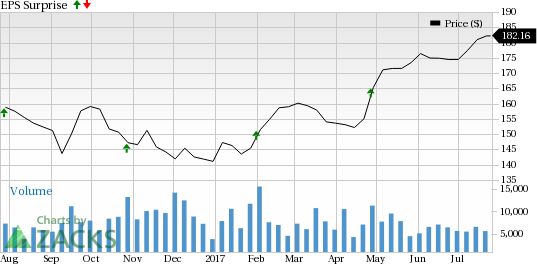 Should You Buy Thermo Fisher Scientific Inc. (TMO) Ahead of Earnings?