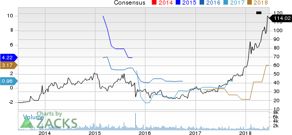 Enanta Pharmaceuticals, Inc. Price and Consensus