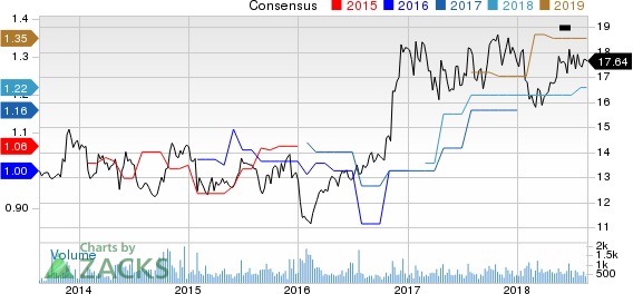 United Financial Bancorp, Inc. Price and Consensus