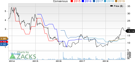 Unisys Corporation Price and Consensus