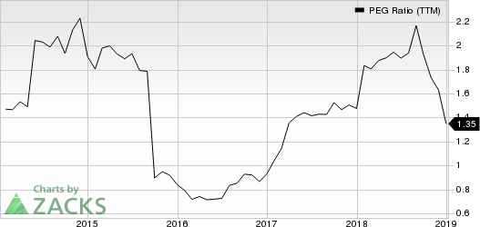 SS&C Technologies Holdings, Inc. PEG Ratio (TTM)