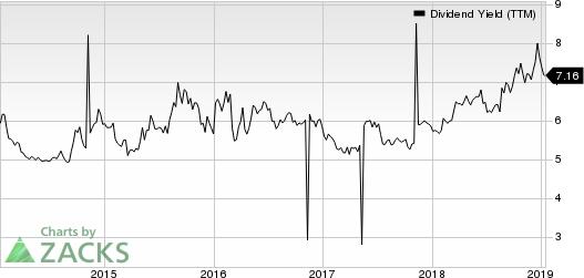 Westpac Banking Corporation Dividend Yield (TTM)