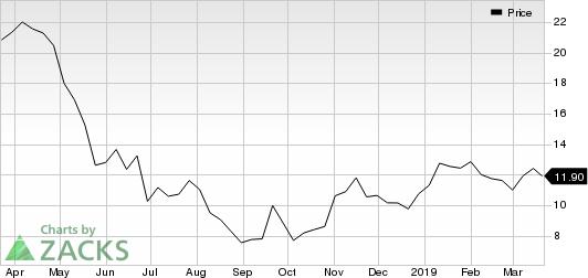 Loma Negra Compania Industrial Argentina S.A. Sponsored ADR Price