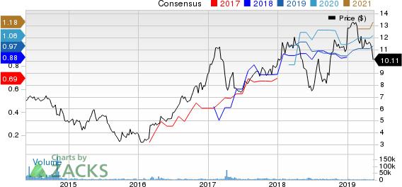 Banco Santander Brasil SA Price and Consensus