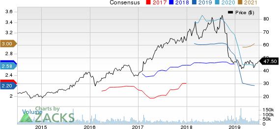Activision Blizzard, Inc Price and Consensus