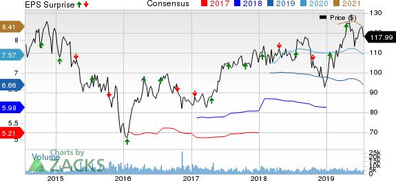 Kansas City Southern Price, Consensus and EPS Surprise