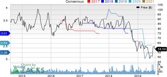 PriceSmart, Inc. Price and Consensus