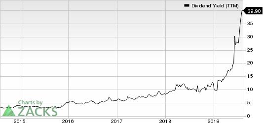 GameStop Corp. Dividend Yield (TTM)