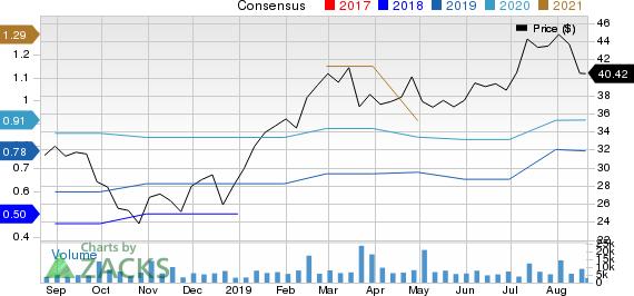 Chegg, Inc. Price and Consensus