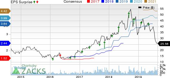 Malibu Boats, Inc. Price, Consensus and EPS Surprise