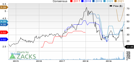 Grupo Financiero Galicia S.A. Price and Consensus