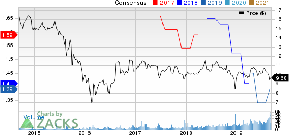 Oxford Lane Capital Corp. Price and Consensus