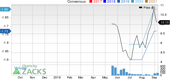 Applied Therapeutics Inc. Price and Consensus