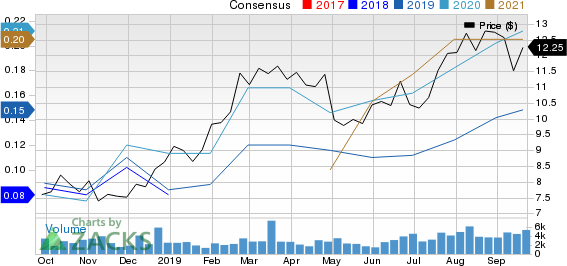 Osisko Gold Royalties Ltd Price and Consensus