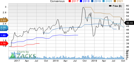 Donaldson Company, Inc. Price and Consensus