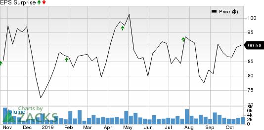 Polaris Industries Inc. Price and EPS Surprise