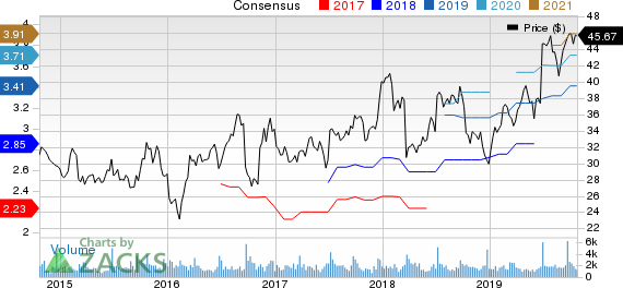 Herman Miller, Inc. Price and Consensus