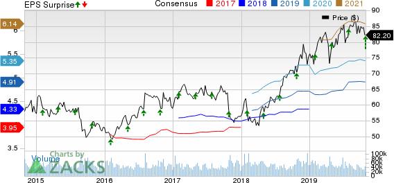 Merck & Co., Inc. Price, Consensus and EPS Surprise