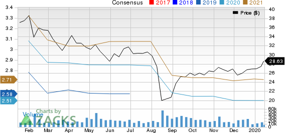 Tapestry, Inc. Price and Consensus
