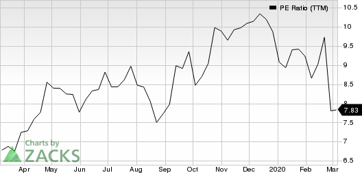 Group 1 Automotive, Inc. PE Ratio (TTM)