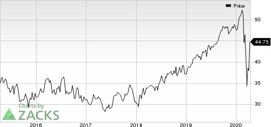 FirstEnergy Corporation Price