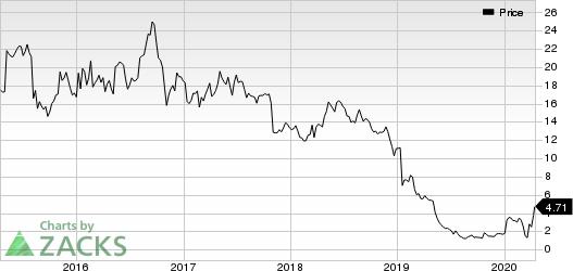 Nautilus Group, Inc. (The) Price